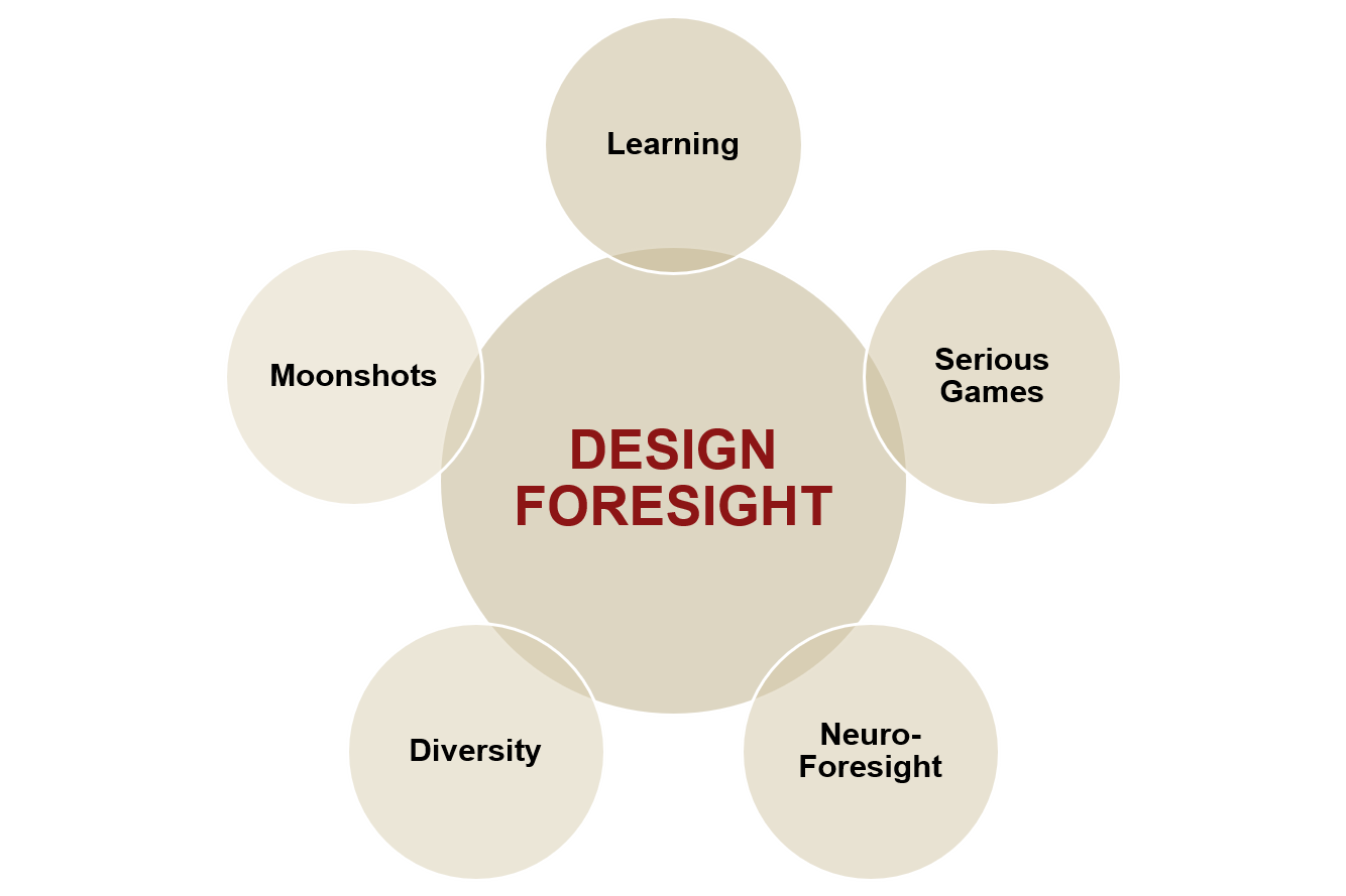Stanford Design Foresight research areas